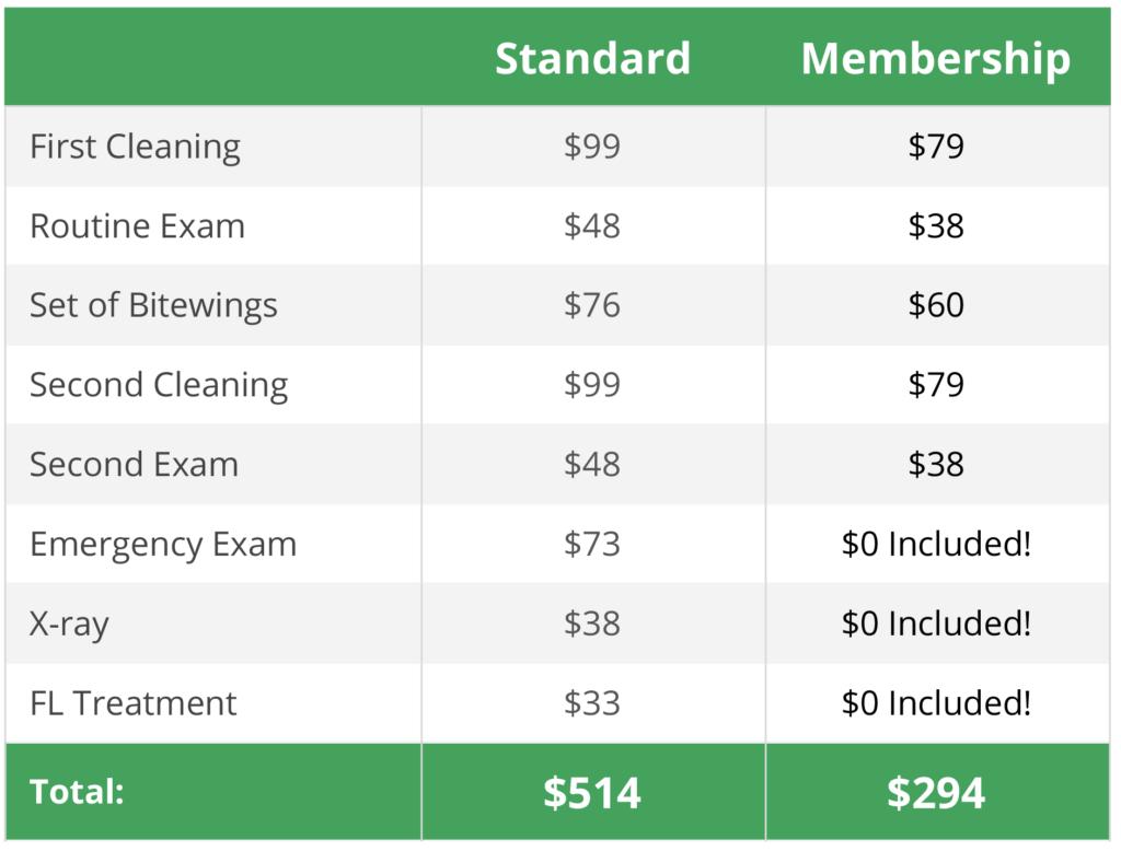 Dental Membership Savings